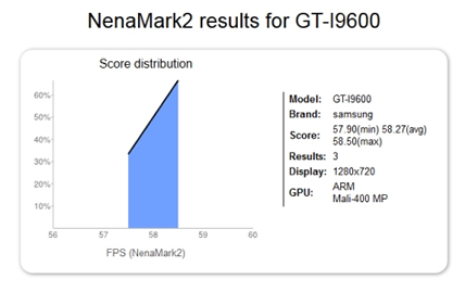 Samsung GT-I9600 is Revealed Through Benchmark Results